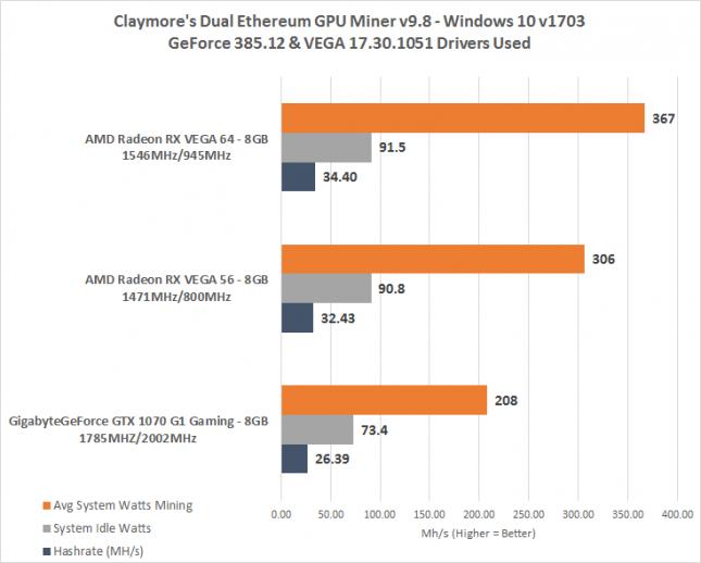 AMD Radeon RX Vega 64 Ethereum Hashrate
