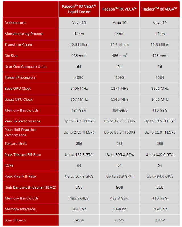 AMD Radeon RX VEGA Specifications