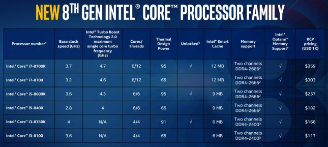 Intel Coffee Lake Lineup