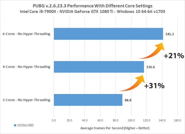 pubg 1080p core performance