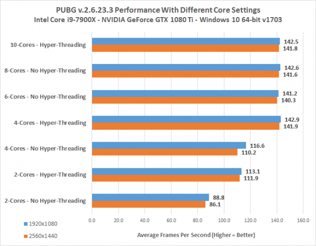 PUBG CPU Core Performance Benchmark Results