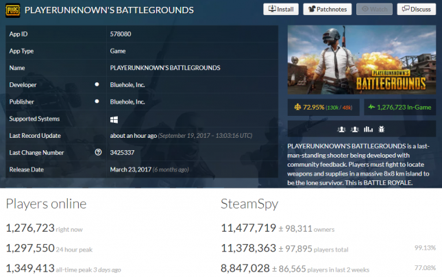 PUBG Breaks 11 Million Owners