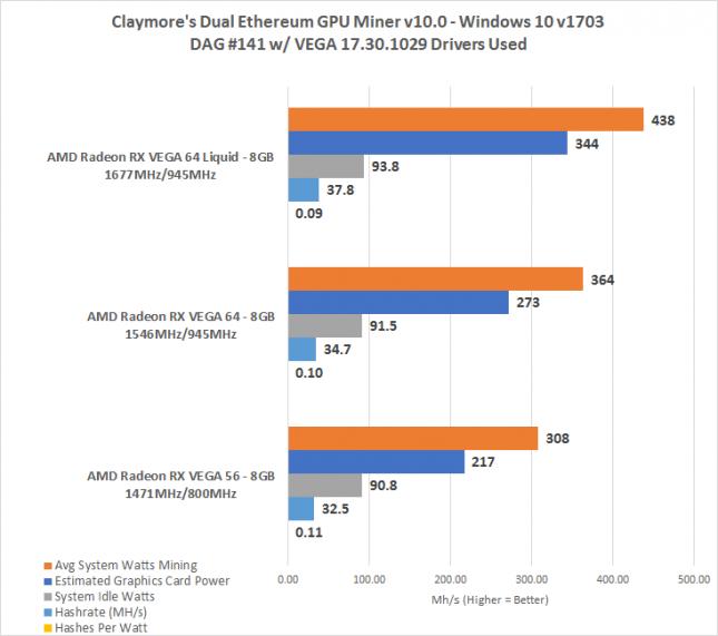 AMD Radeon RX Vega 64 Mining Performance