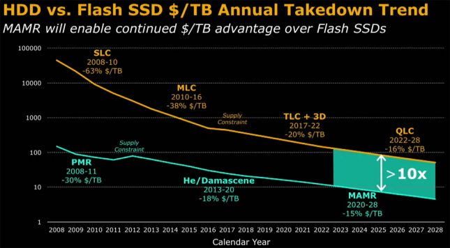 HDD Versus NAND Flash Pricing