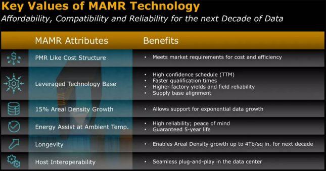 Key Values of MAMR Technology