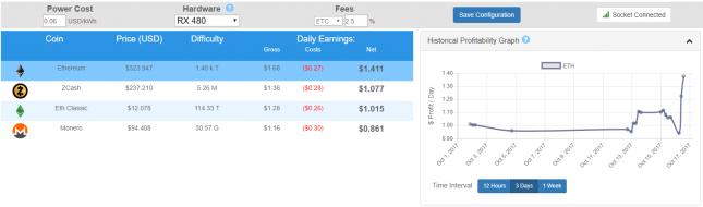 ethereum profitability