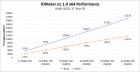 AMD X399 RAID Performance