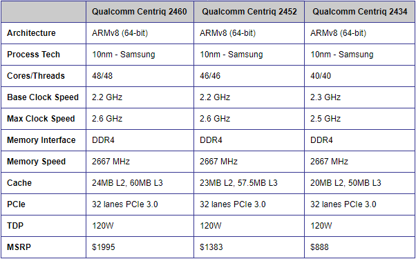 Qualcomm Centriq Processor Lineup
