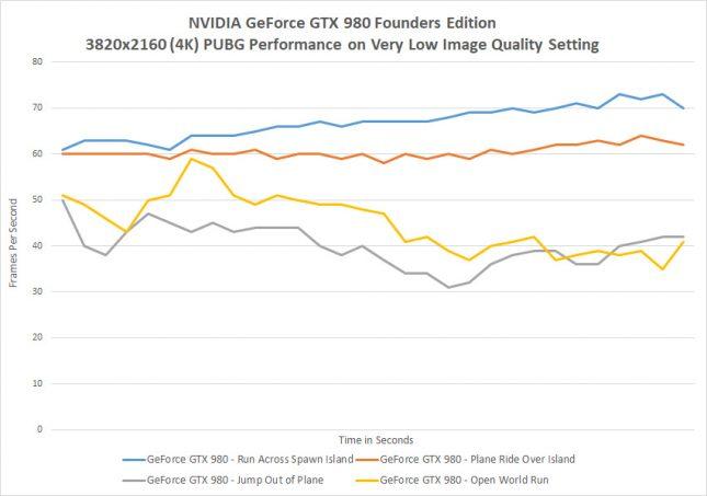 GeForce GTX 980 Playing PUBG at 4K Benchmarks