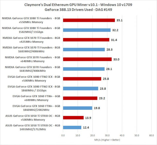 nvidia-oc-ethereum-performance-645x597.j