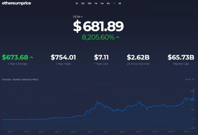 ethereum price jump 2017