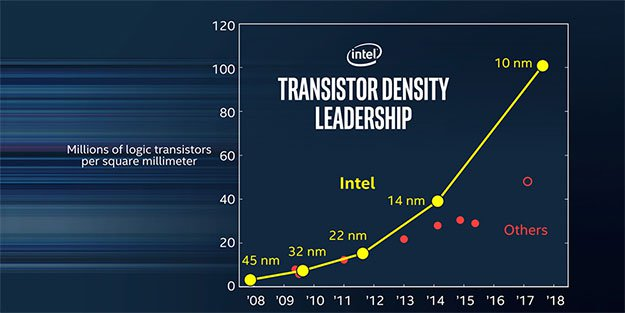 Intel -10nm Roadmap