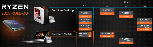 AMD 2018 CPU Roadmap
