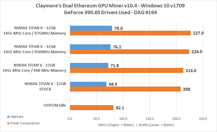 NVIDIA TITAN V Review Volta Compute Mining HotHardware - oukas info