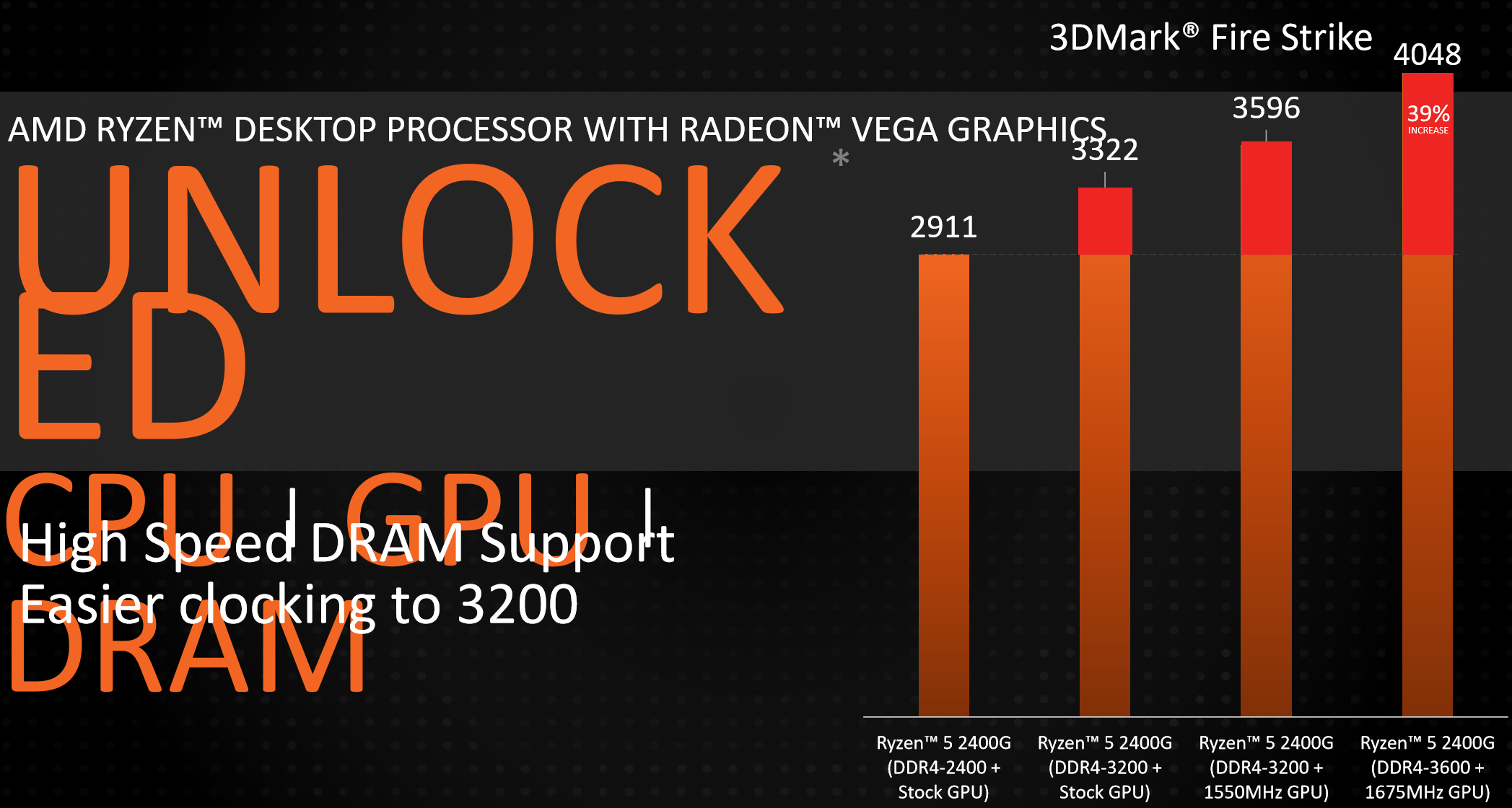 AMD Shows Off 2018 Ryzen Processor Roadmap and Slashes Prices