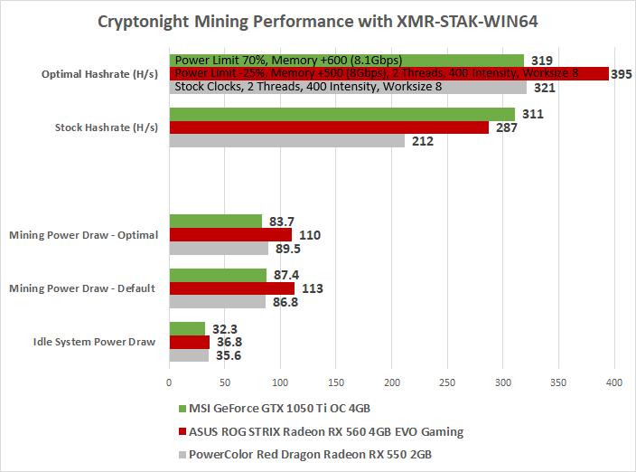 Budget Mining On The Radeon RX 560, Radeon RX 550 and GeForce GTX