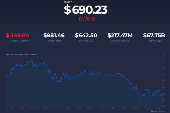 Ethereum Price Drop