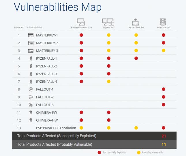 ryzen vulnerabilities