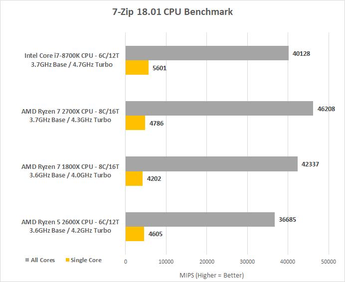 AMD Ryzen 5 2600X Processor Review - Page 6 of 9 - Legit Reviews7