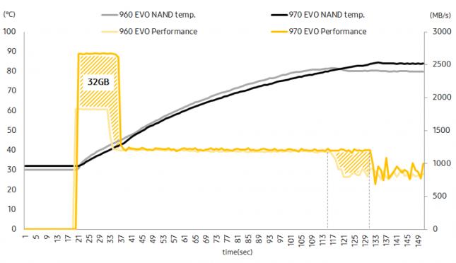 970 EVO Dynamic Thermal Guard