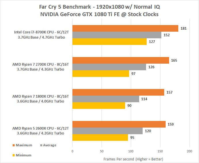 AMD Ryzen 5 2600X Processor Review - Page 7 of 9 - Legit ReviewsFar