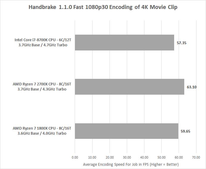 AMD Ryzen 7 2700X Processor Review - 2nd Gen Ryzen - Page 4 of 9