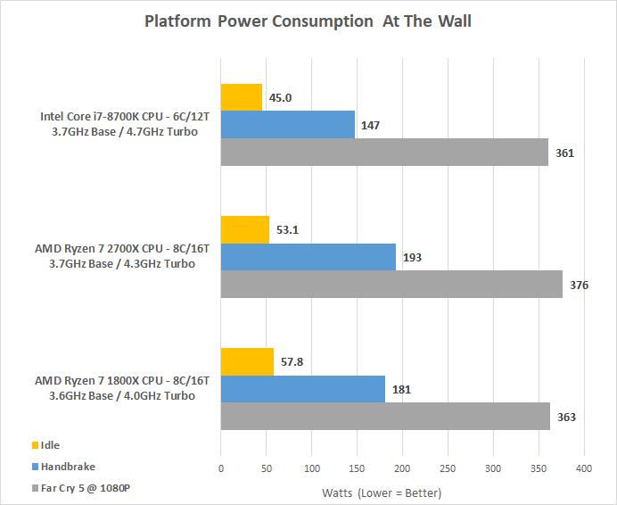 AMD Ryzen 7 2700X Processor Review - 2nd Gen Ryzen - Page 7 of 9