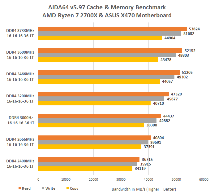 DDR4 Memory Scaling Performance with Ryzen 7 2700X on the AMD X470