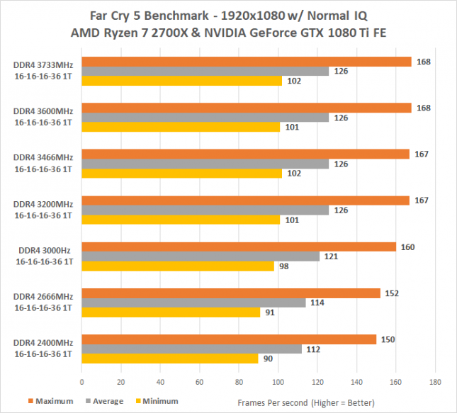 DDR4 Performance Scaling on Far Cry 5
