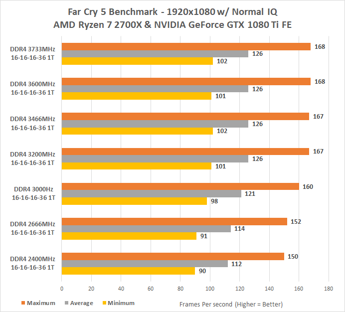 Xmp Profiles Ddr4 Memory Scaling Performance - Nnvewga