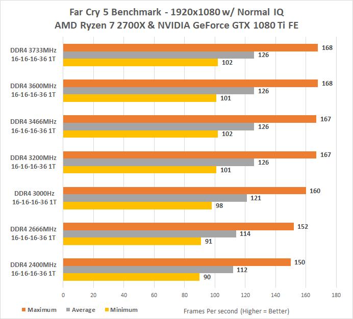 DDR 4 2400 para DDR 4 3000 | Fórum Adrenaline - Um dos