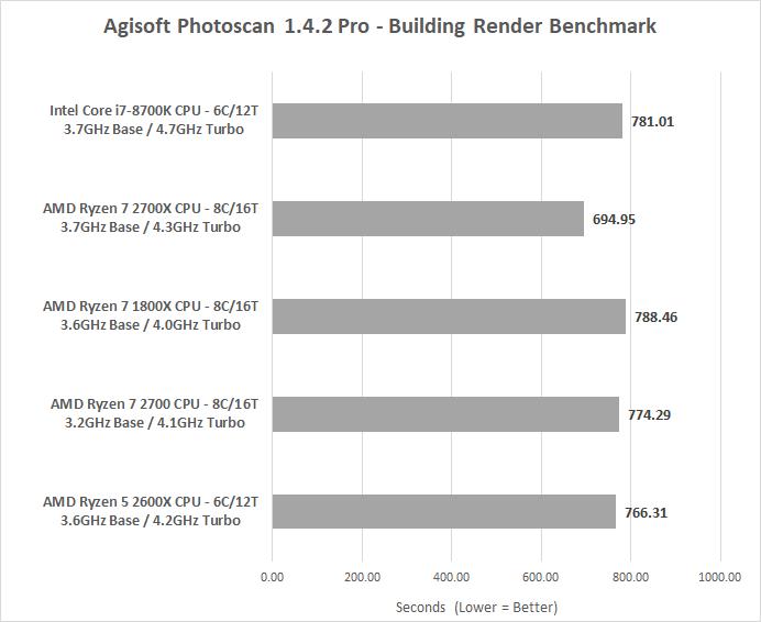 AMD Ryzen 7 2700 8-Core 65W Processor Review - Page 4 of 10 - Legit