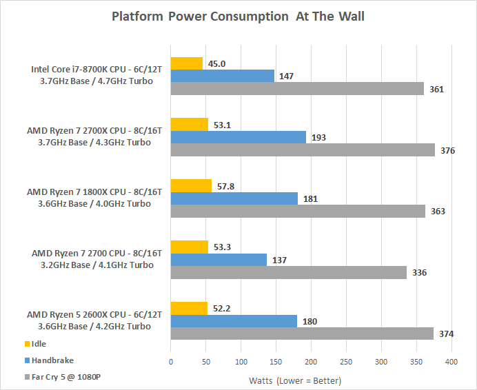 AMD Ryzen 7 2700 8-Core 65W Processor Review - Page 8 of 10 - Legit