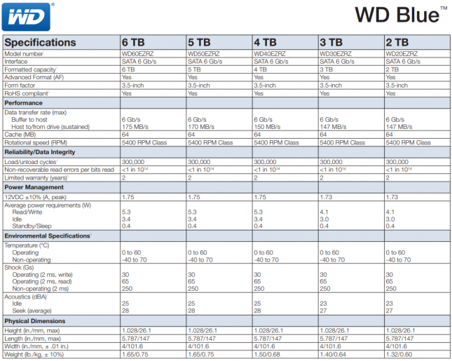 WD Blue 5400 RPM Class Specifications
