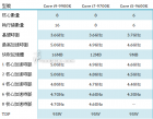 Intel Core i9-9900K Processor Specs - Rumored