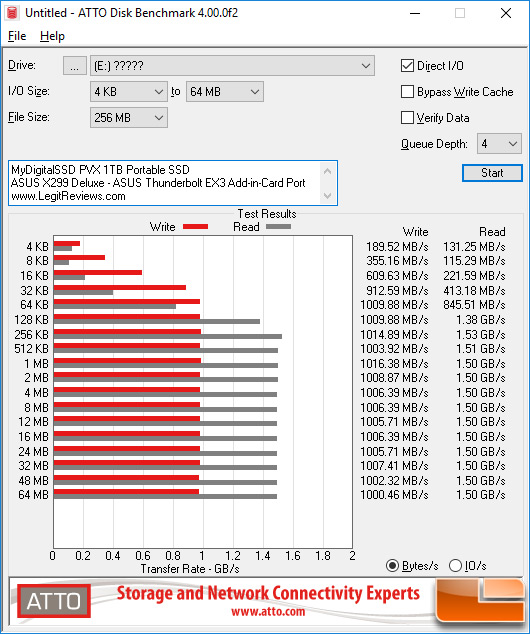 On The Desktop System We Managed To Hit A More Impressive 1 53 Gb S For Sequential Read And Just Over 1 Gb S For Sequential Write S Ds
