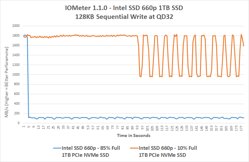 Intel SSD 660p 1TB SSD Review With QLC NAND Flash - Page 6 of 9