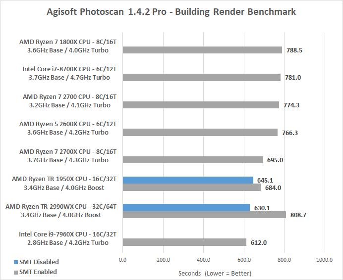 AMD Ryzen Threadripper 2990WX Processor Review - Page 4 of 10