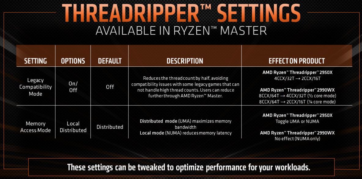 AMD Ryzen Threadripper 2990WX Processor Review - Page 10 of 10