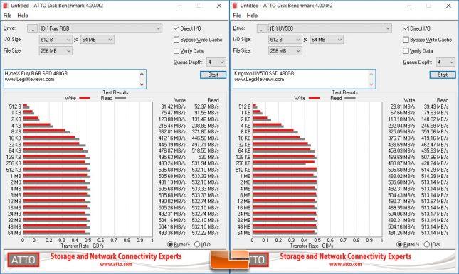 HyperX Fury RGB SSD ATTO Disk Benchmark