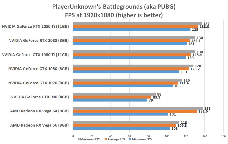 Single gtx 2080 ti or 1080 ti sli for 240hz 1080p? - EVGA Forums
