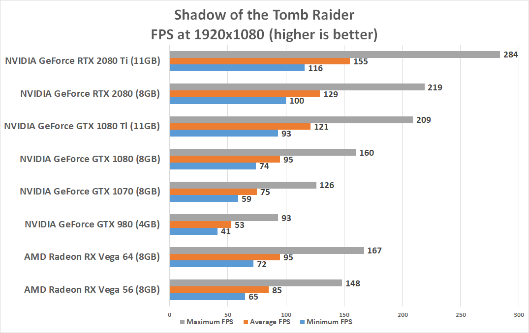 NVIDIA GeForce RTX 2080 Ti and RTX 2080 Benchmark Review - Page 8 of