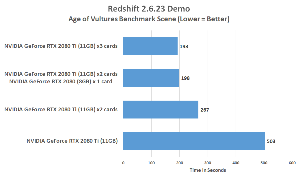 Redshift Benchmark GPU Render Times with GeForce RTX 2070, 2080