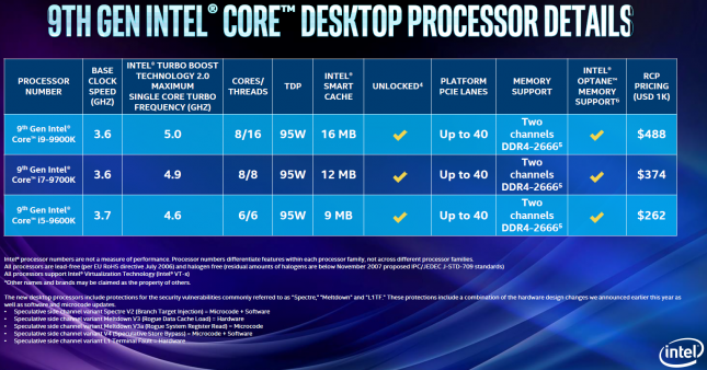 Intel Core i9-9900K Pricing