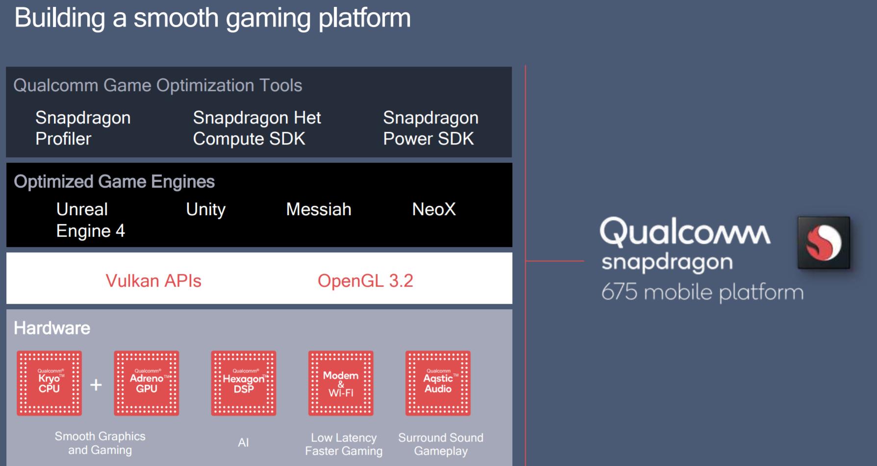 Qualcomm Snapdragon 675 Mobile Platform Coming Early 2019 - Legit