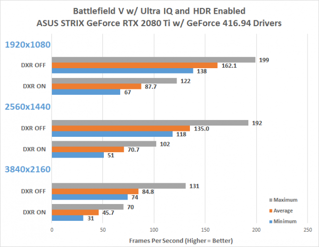 Battlefield 5 Ray Tracing Benchmark - NVIDIA GeForce RTX 2080 Ti