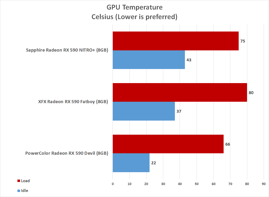 AMD Radeon RX 590 Roundup - PowerColor, Sapphire and XFX - Page 5 of