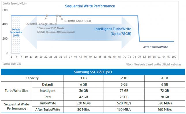 Samsung SSD 860 QVO TurboWrite