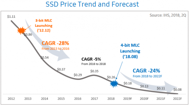 SSD Price Trend