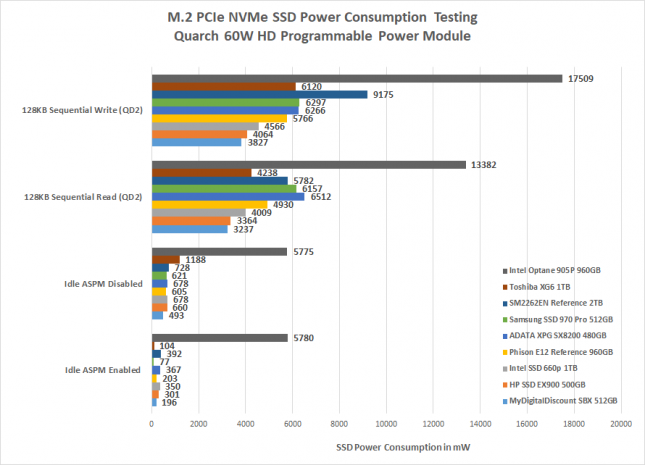 Toshiba XG6 Power Consumption